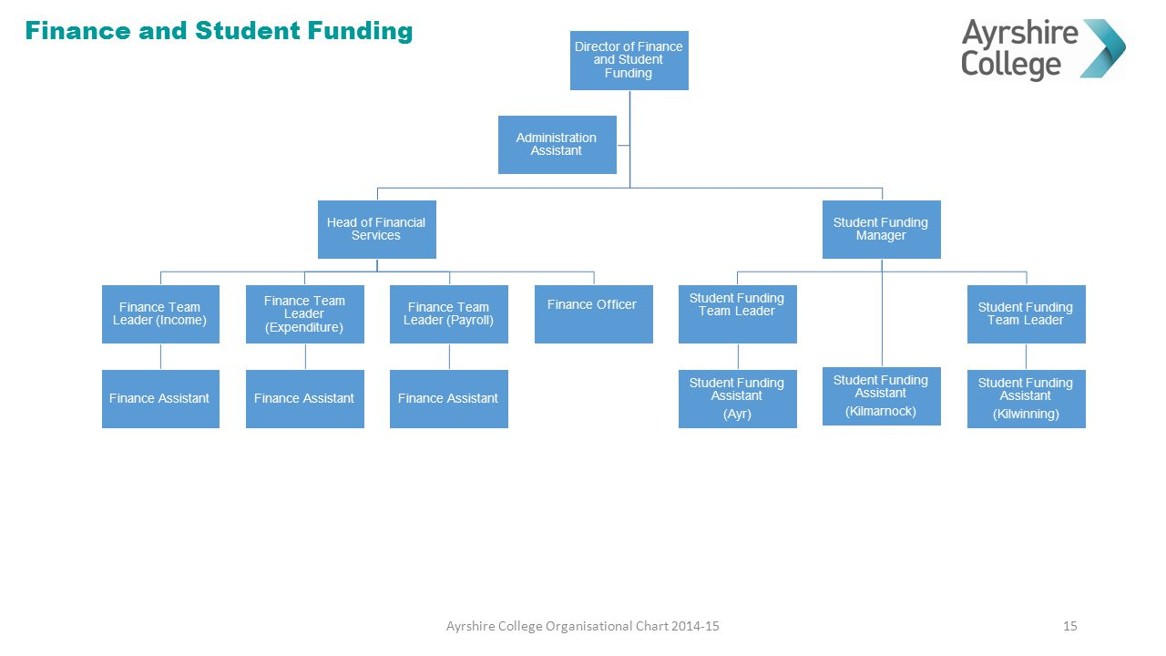 Finance and Student Funding