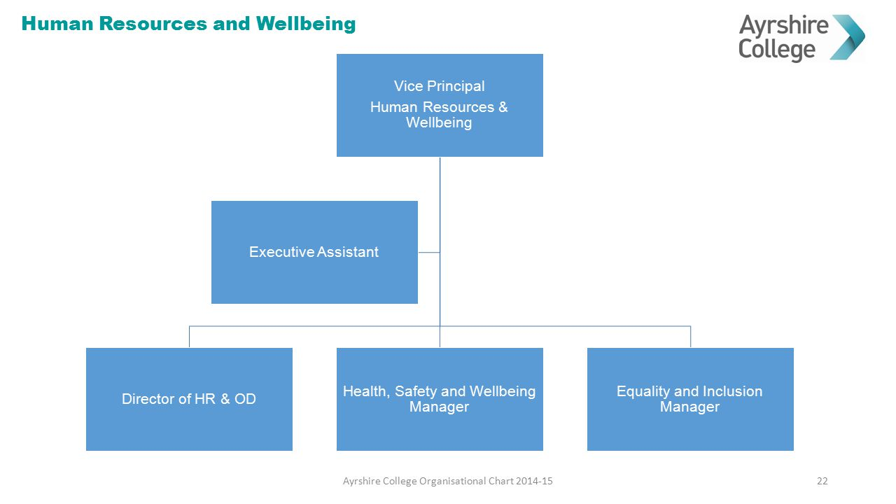 Human Resources and Wellbeing