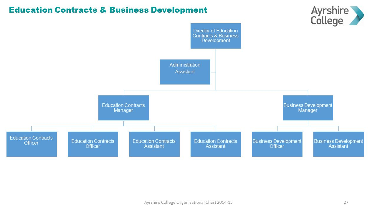 Education Contracts & Business Development