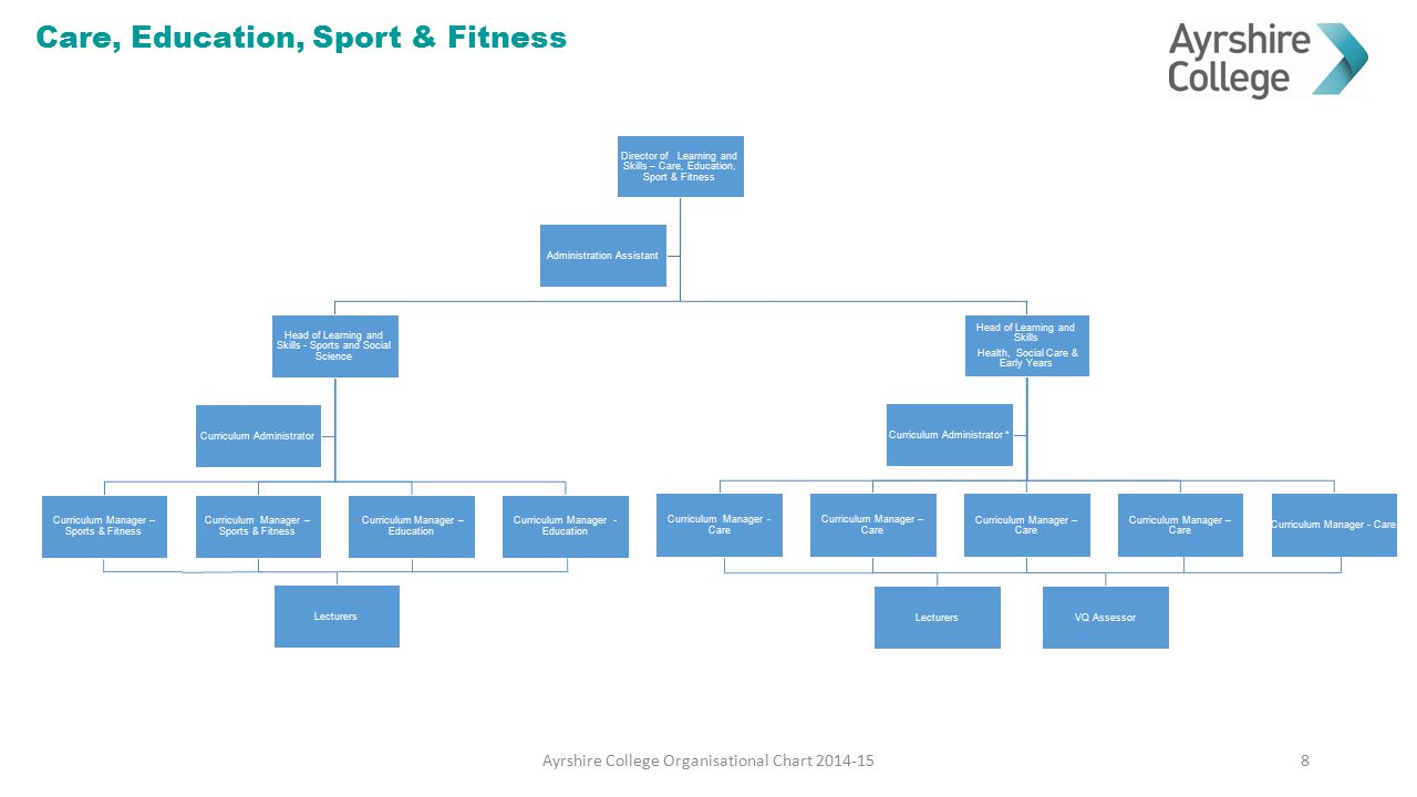 Care, Education, Sport & Fitness