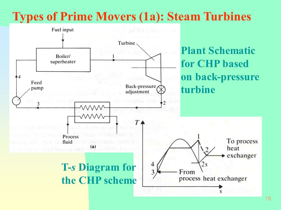 Isat Module V Industrial Systems Ppt Video Online Download