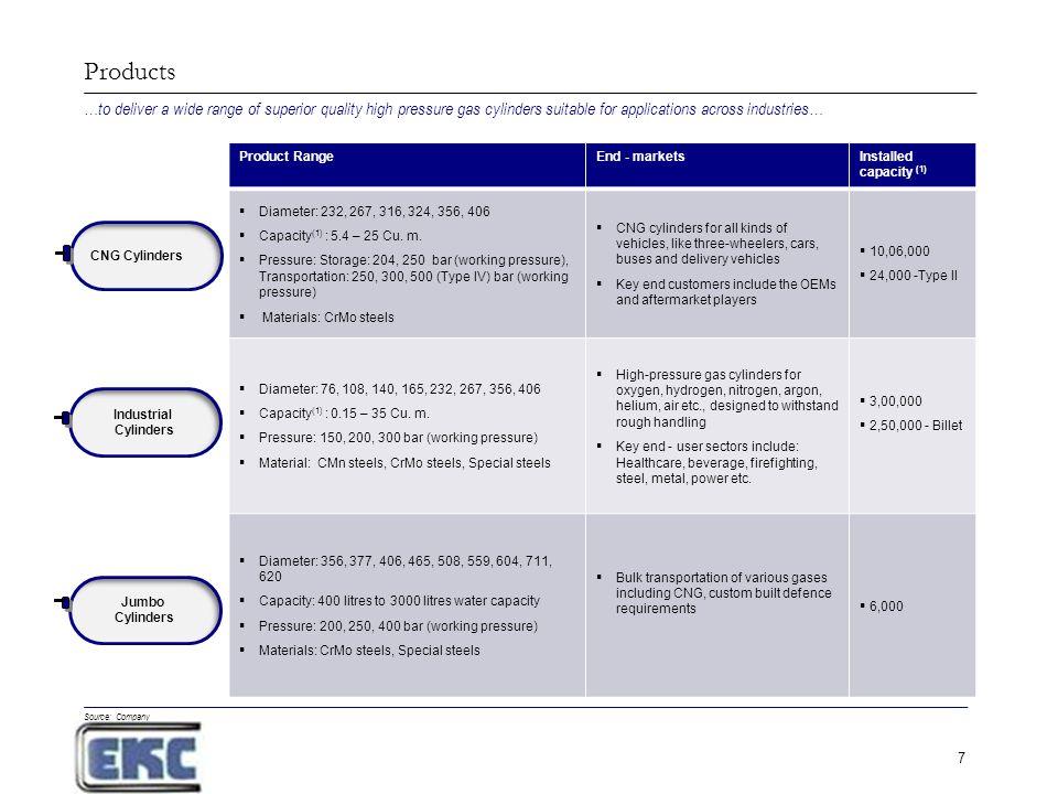 Everest Kanto Cylinders Ltd  - ppt download