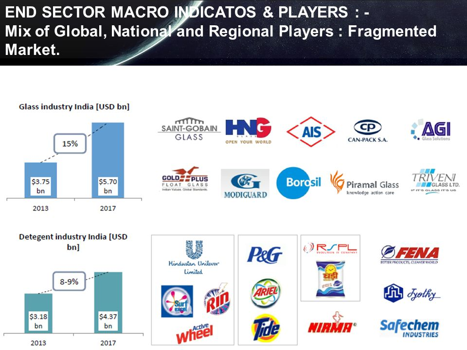 END SECTOR MACRO INDICATOS & PLAYERS : -