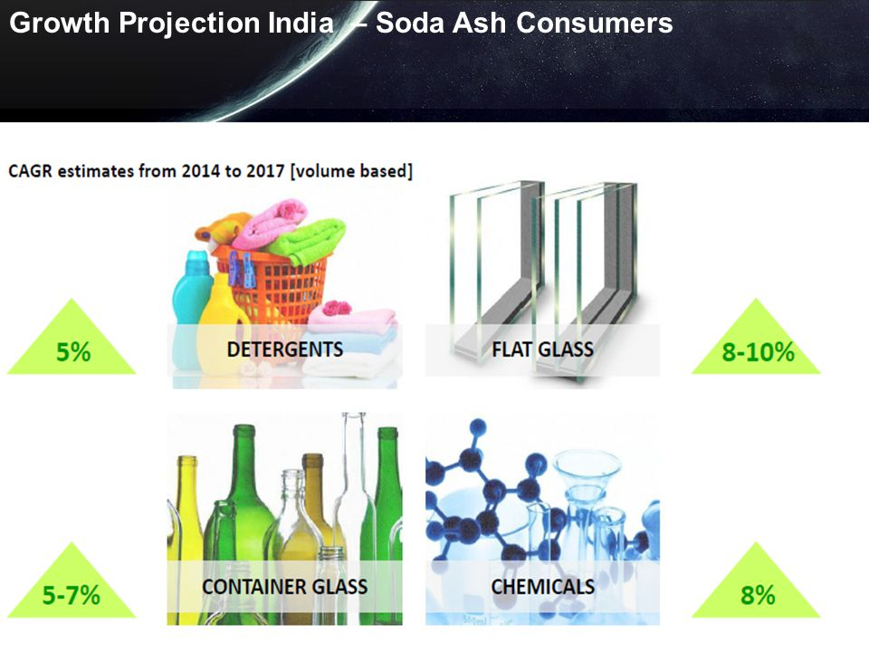 Growth Projection India – Soda Ash Consumers