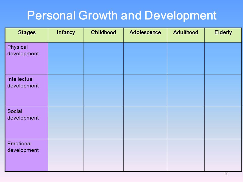 personal growth and development pdf