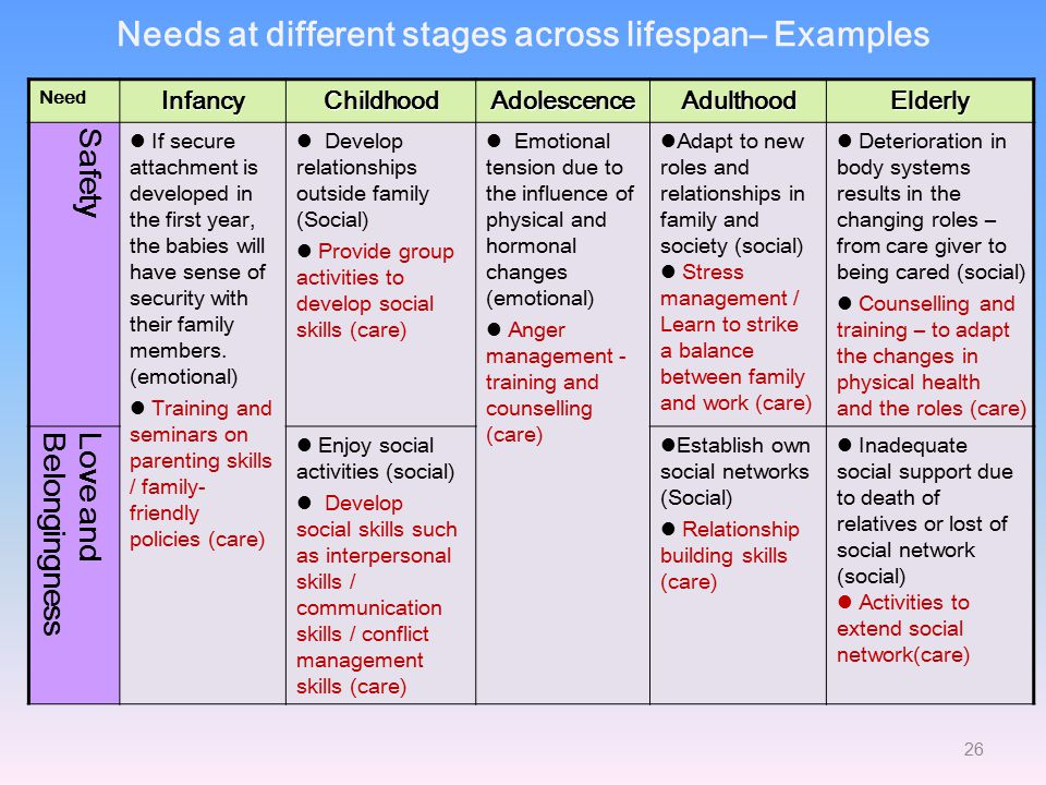 8 stages of human development across the lifespan