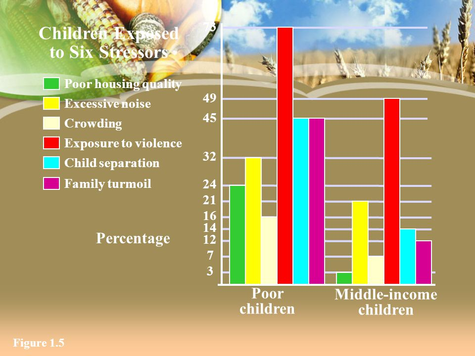 Children Exposed to Six Stressors Middle-income children
