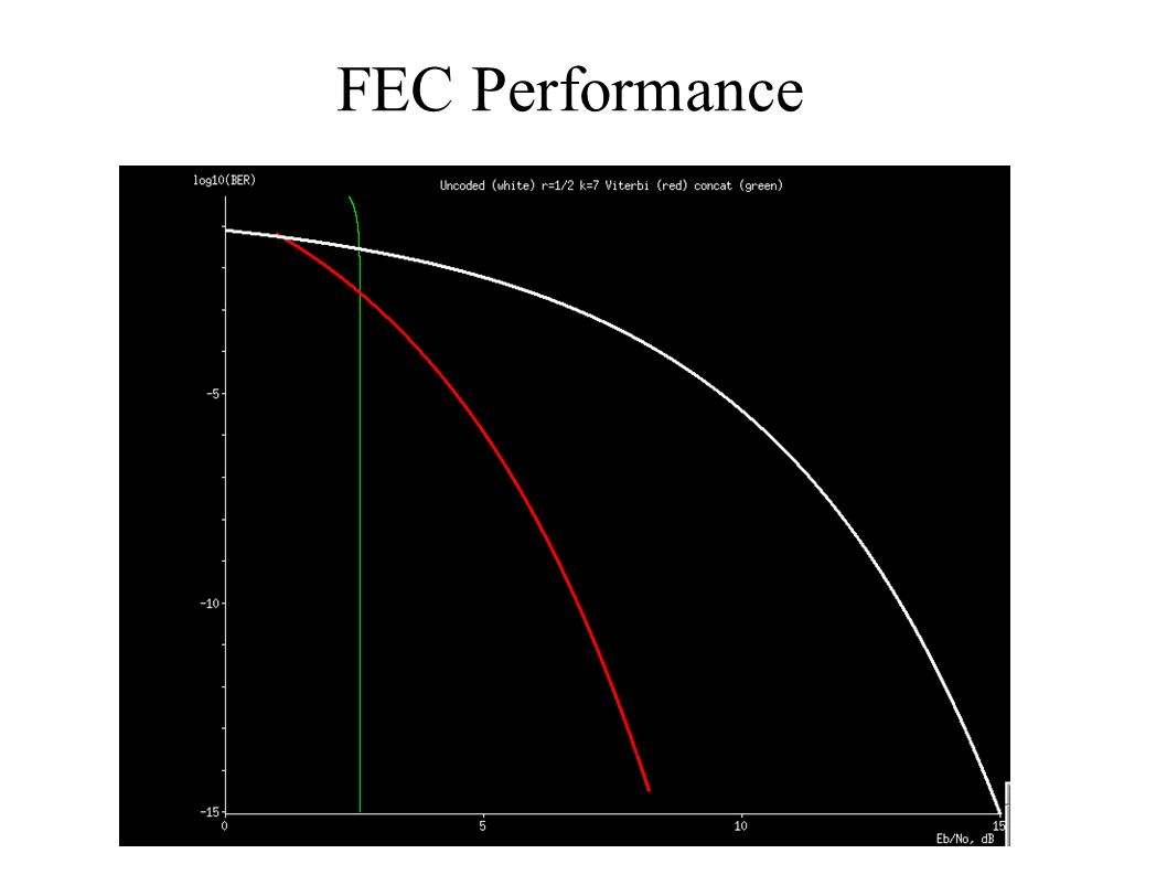 FEC Performance