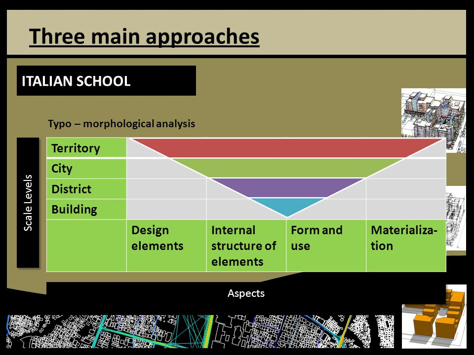 Three Main Approaches ITALIAN SCHOOL Territory City District Building