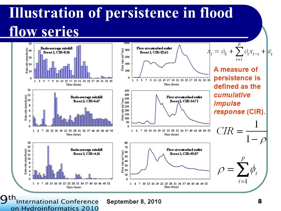 Illustration of persistence in flood flow series