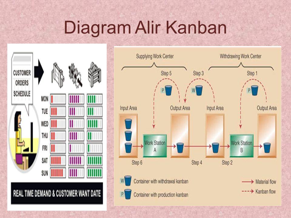 Push pull kanban production systems ppt video online download 26 diagram alir kanban ccuart Gallery