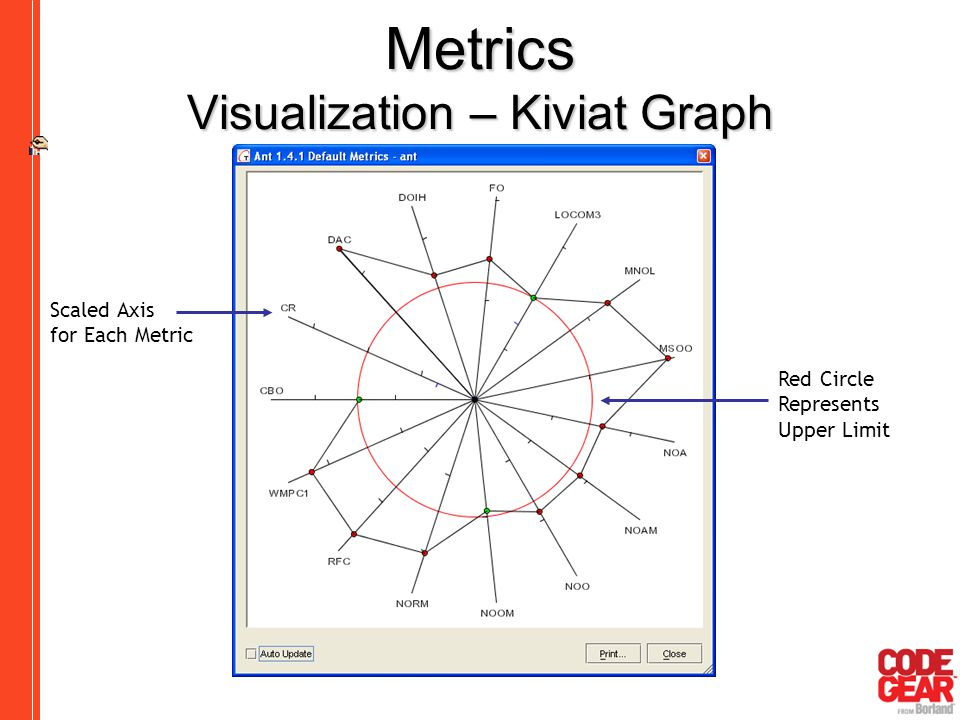 Software remodeling improving design and implementation quality metrics visualization kiviat graph ccuart Choice Image