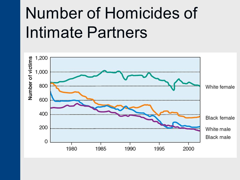 Number of Homicides of Intimate Partners