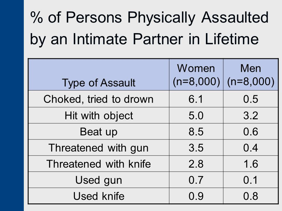 % of Persons Physically Assaulted by an Intimate Partner in Lifetime