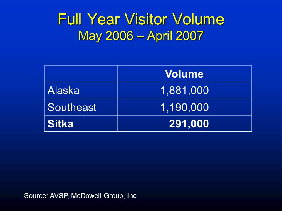 Full Year Visitor Volume May 2006 – April 2007