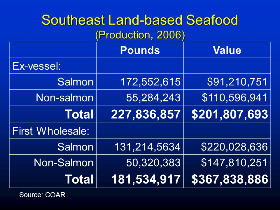 Southeast Land-based Seafood (Production, 2006)