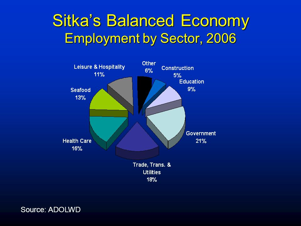 Sitka's Balanced Economy Employment by Sector, 2006