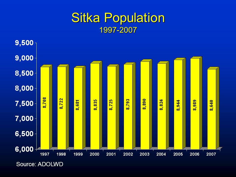 Sitka Population Source: ADOLWD