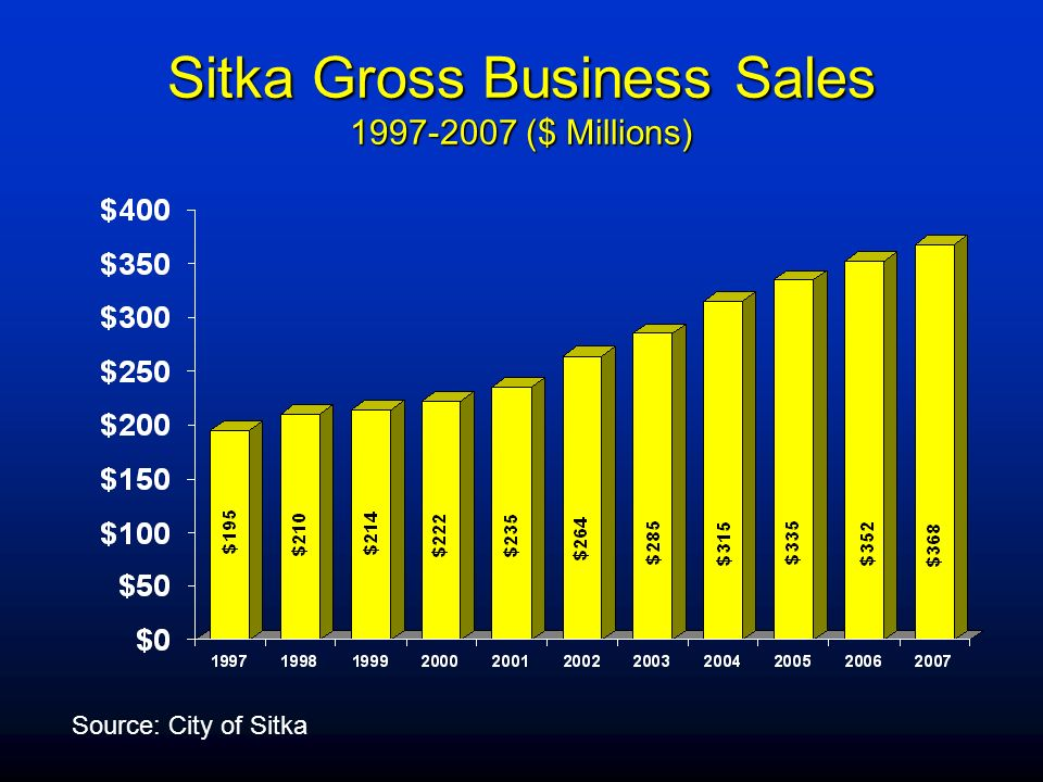 Sitka Gross Business Sales ($ Millions)