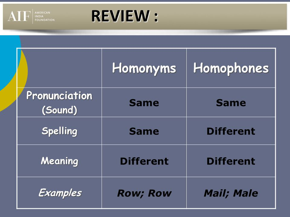 The difference between homonyms, homophones, and homographs.