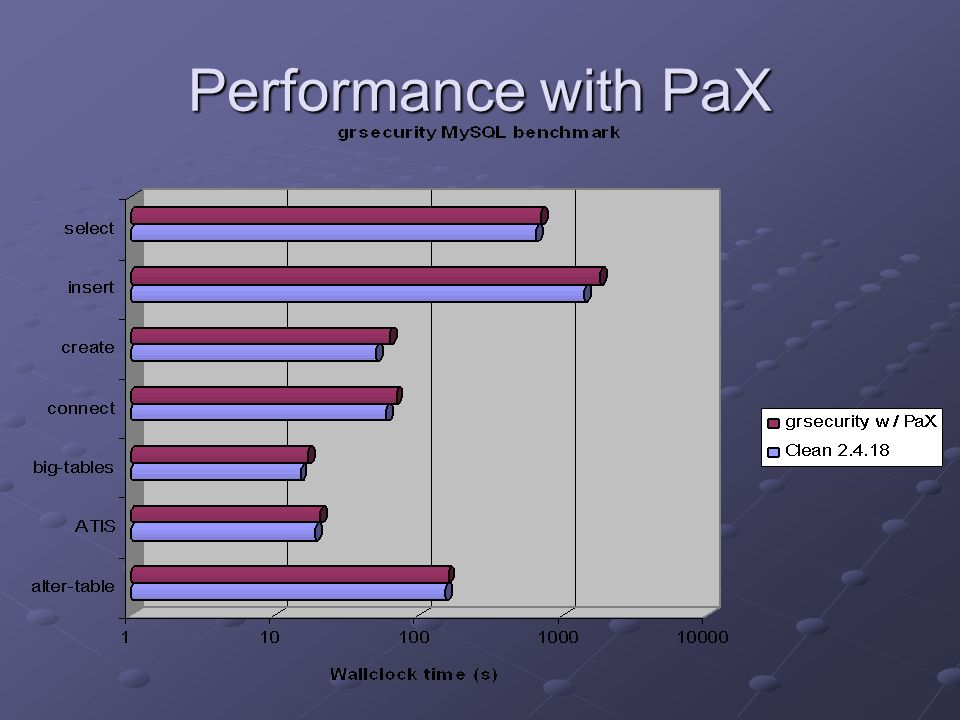 Performance with PaX