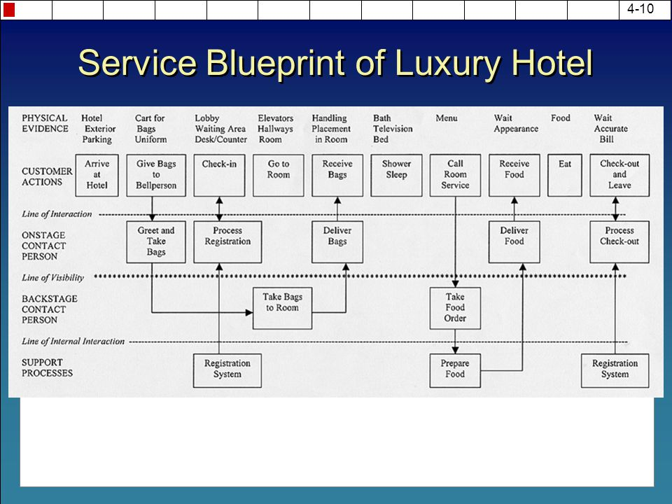 Chapter 4 new service development ppt video online download 10 service blueprint of luxury hotel malvernweather Image collections