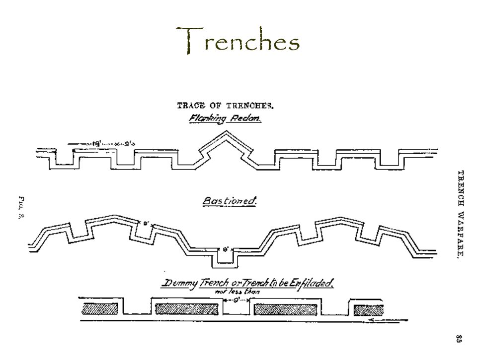 world war i life in the trenches war ppt video online downloadwwi trench  diagram blank #