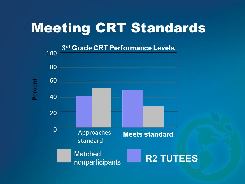 Meeting CRT Standards R2 TUTEES 3rd Grade CRT Performance Levels 100