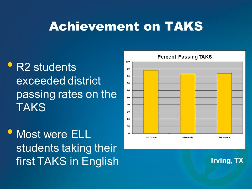 Achievement on TAKS Percent Passing TAKS. R2 students exceeded district passing rates on the TAKS.