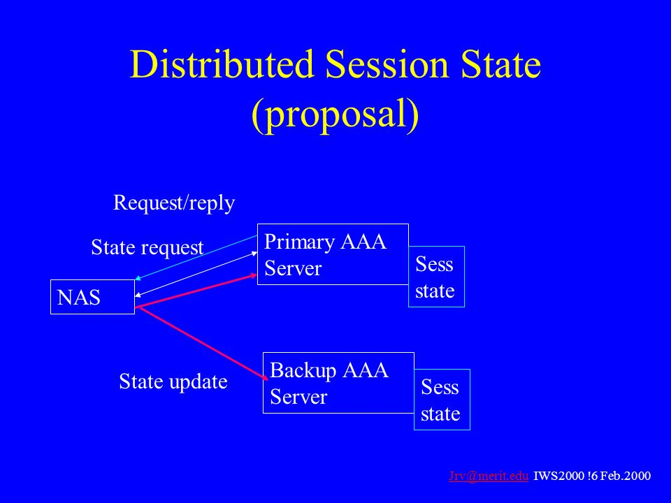 Distributed Session State (proposal)