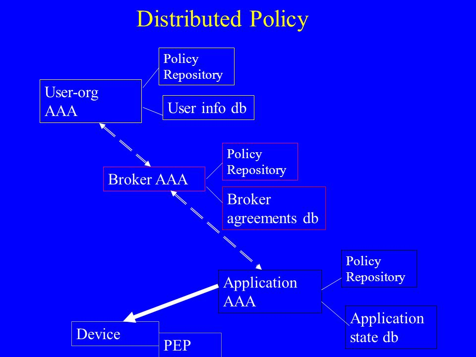Distributed Policy User-org AAA User info db Broker AAA