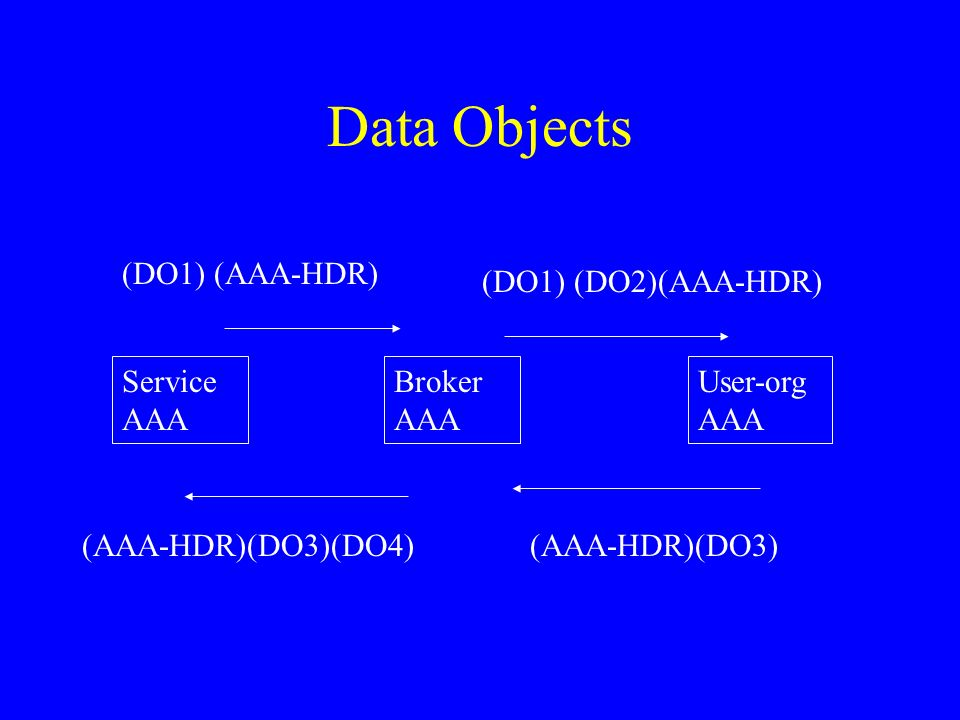 Data Objects (DO1) (AAA-HDR) (DO1) (DO2)(AAA-HDR) Service AAA