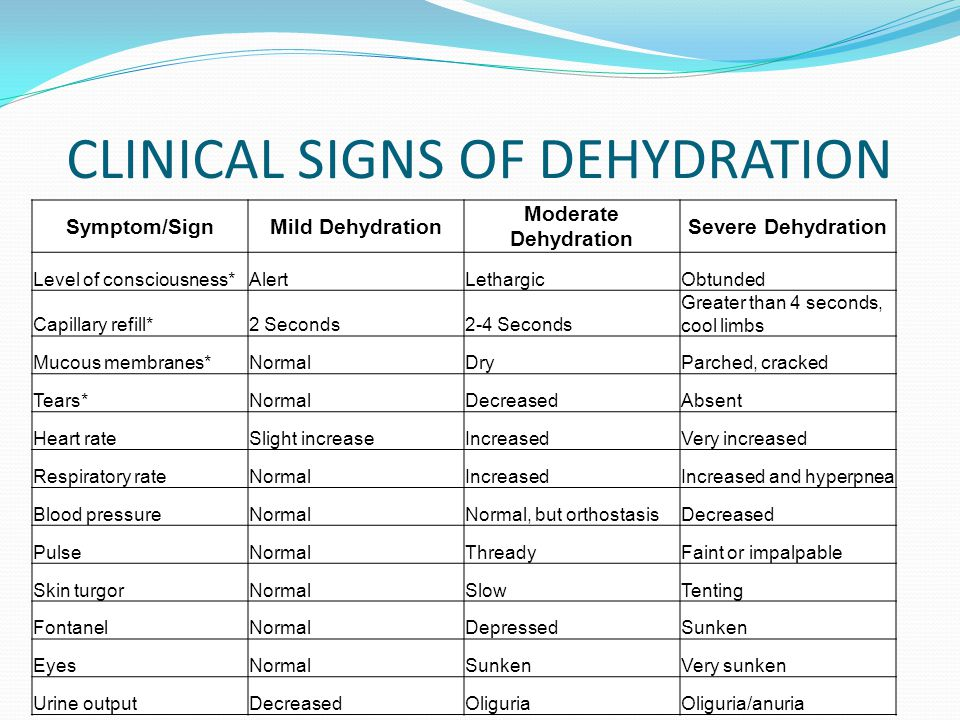 Dehydration  Signs Symptoms Causes and Prevention
