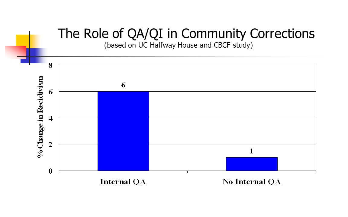 The Role of QA/QI in Community Corrections (based on UC Halfway House and CBCF study)