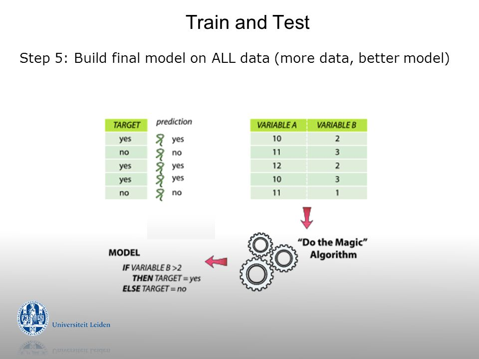Train and Test Step 5: Build final model on ALL data (more data, better model)