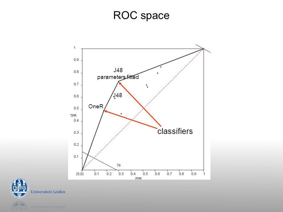 ROC space classifiers J48 parameters fitted J48 OneR