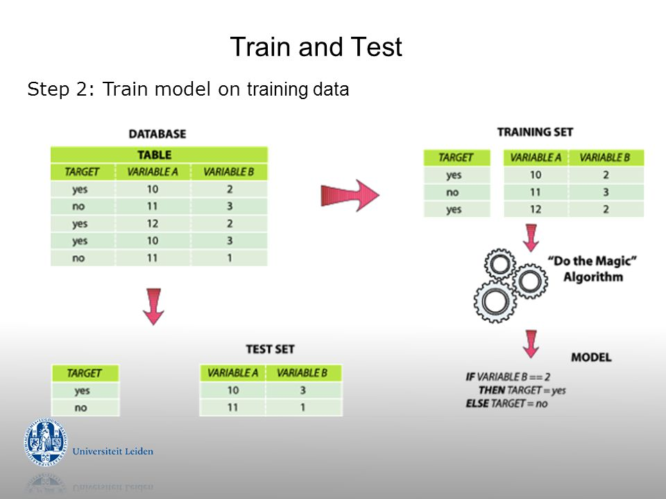 Train and Test Step 2: Train model on training data