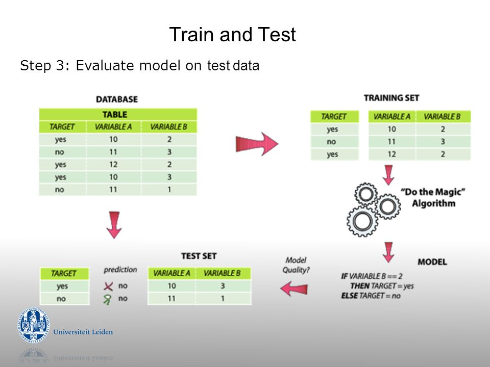 Train and Test Step 3: Evaluate model on test data