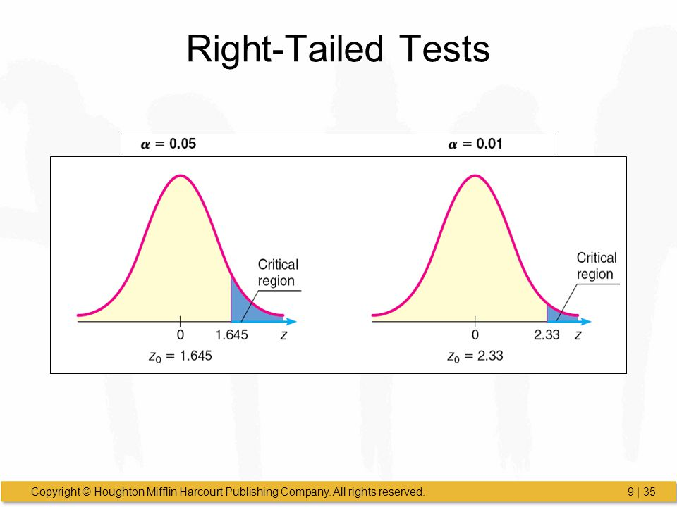 Right-Tailed Tests