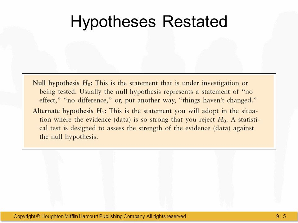 Hypotheses Restated