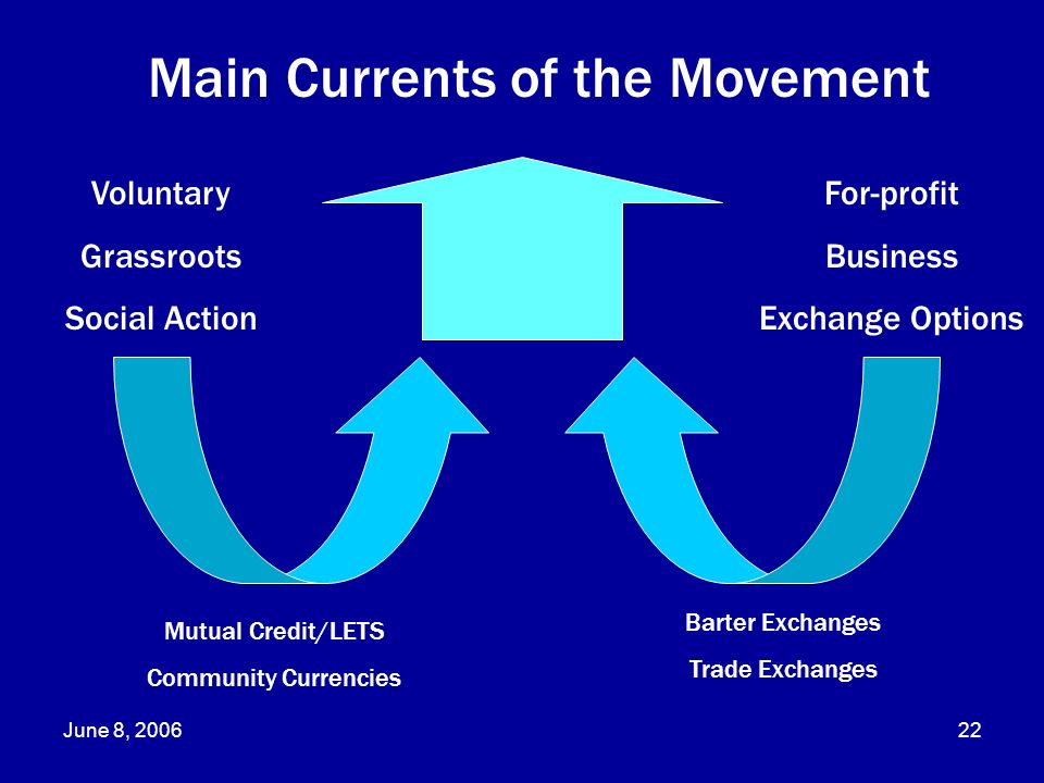 Main Currents of the Movement