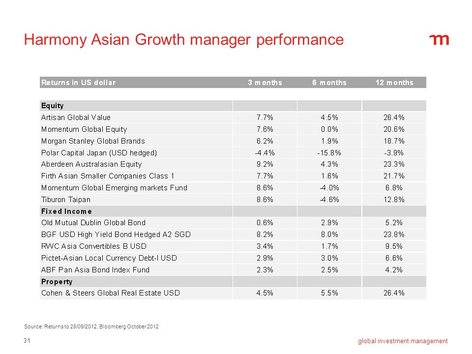Harmony asian growth