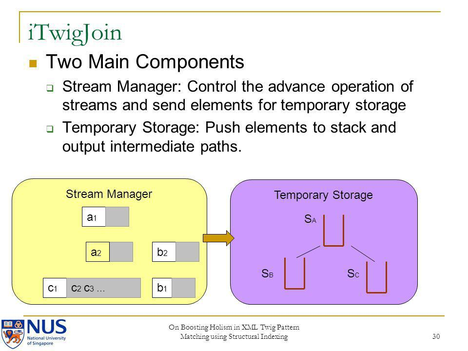 iTwigJoin Two Main Components