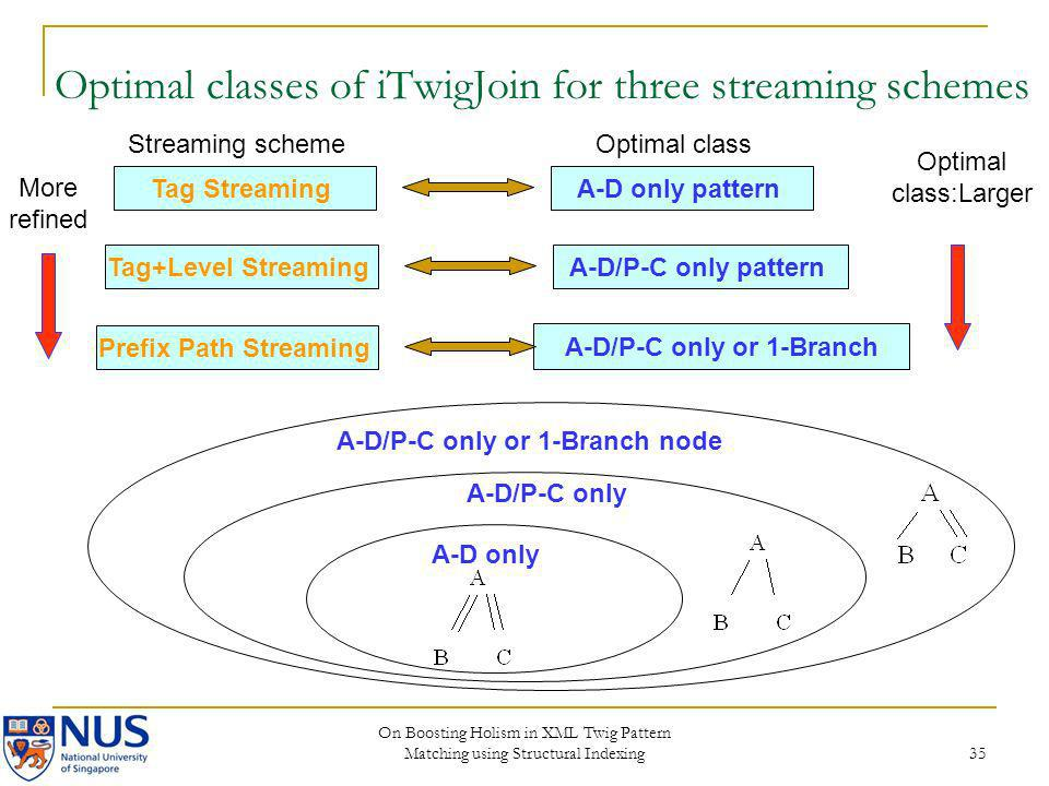 Optimal classes of iTwigJoin for three streaming schemes