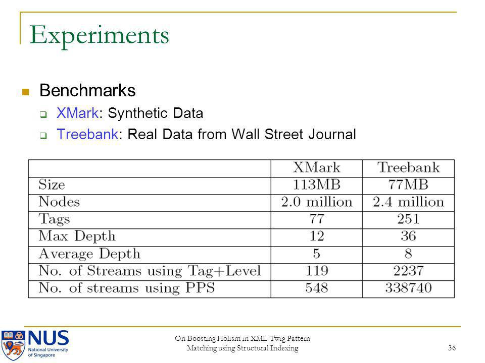 Experiments Benchmarks XMark: Synthetic Data