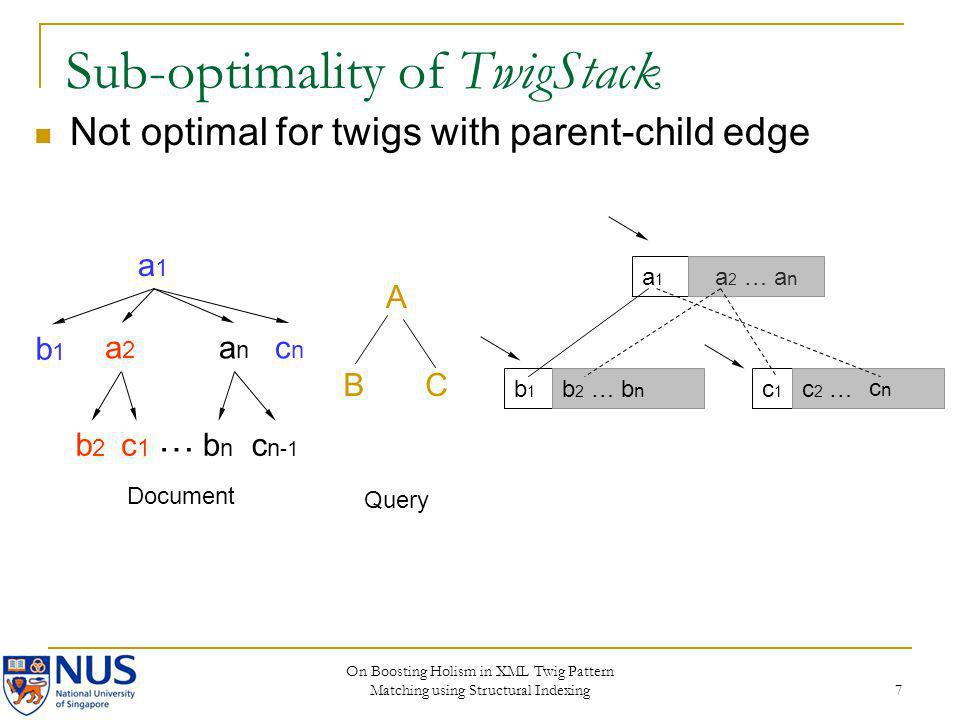 Sub-optimality of TwigStack