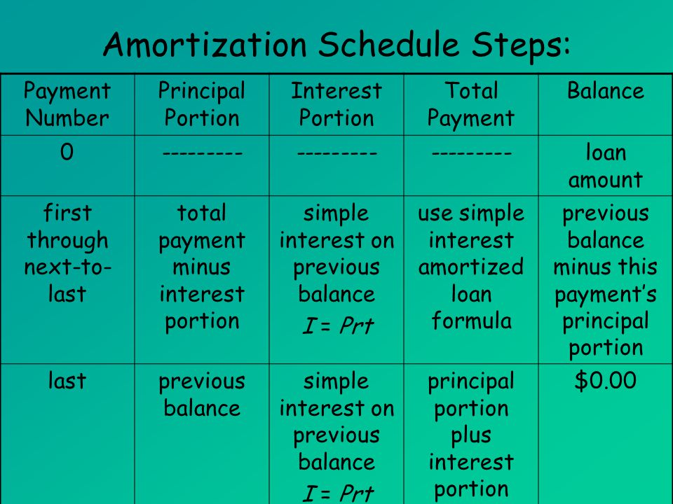 9 amortization schedule steps