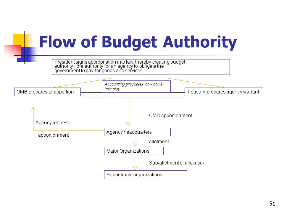 What does apportionment mean in government?