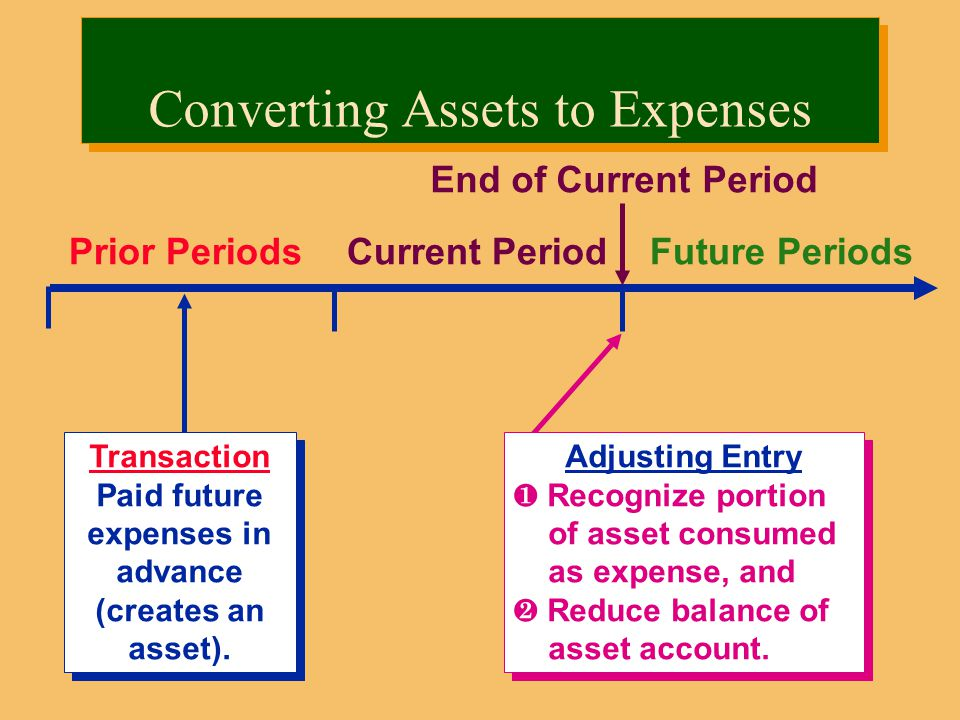 Converting Assets to Expenses