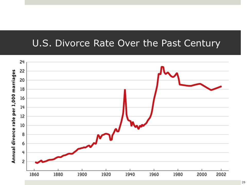 U.S. Divorce Rate Over the Past Century